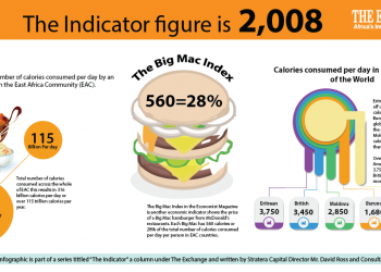Calories Consumption In East Africa - The Exchange www.exchange.co.tz