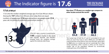 average age of an East African citizen - The Exchange