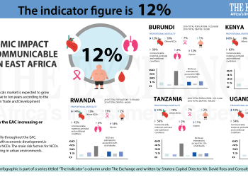 The Economic Impact of Non-Communicable Diseases in East Africa 5