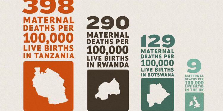 Tanzania focus on maternal health bears fruits as mortality drops